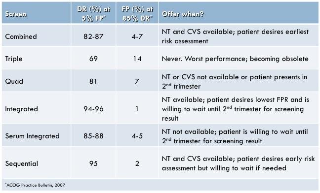 Performance of maternal serum screening tests