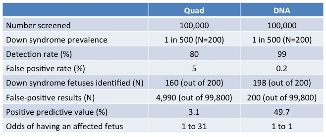 Quad vs DNA performance